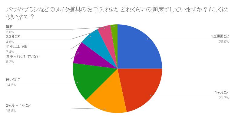 メイク頻度、グラフ