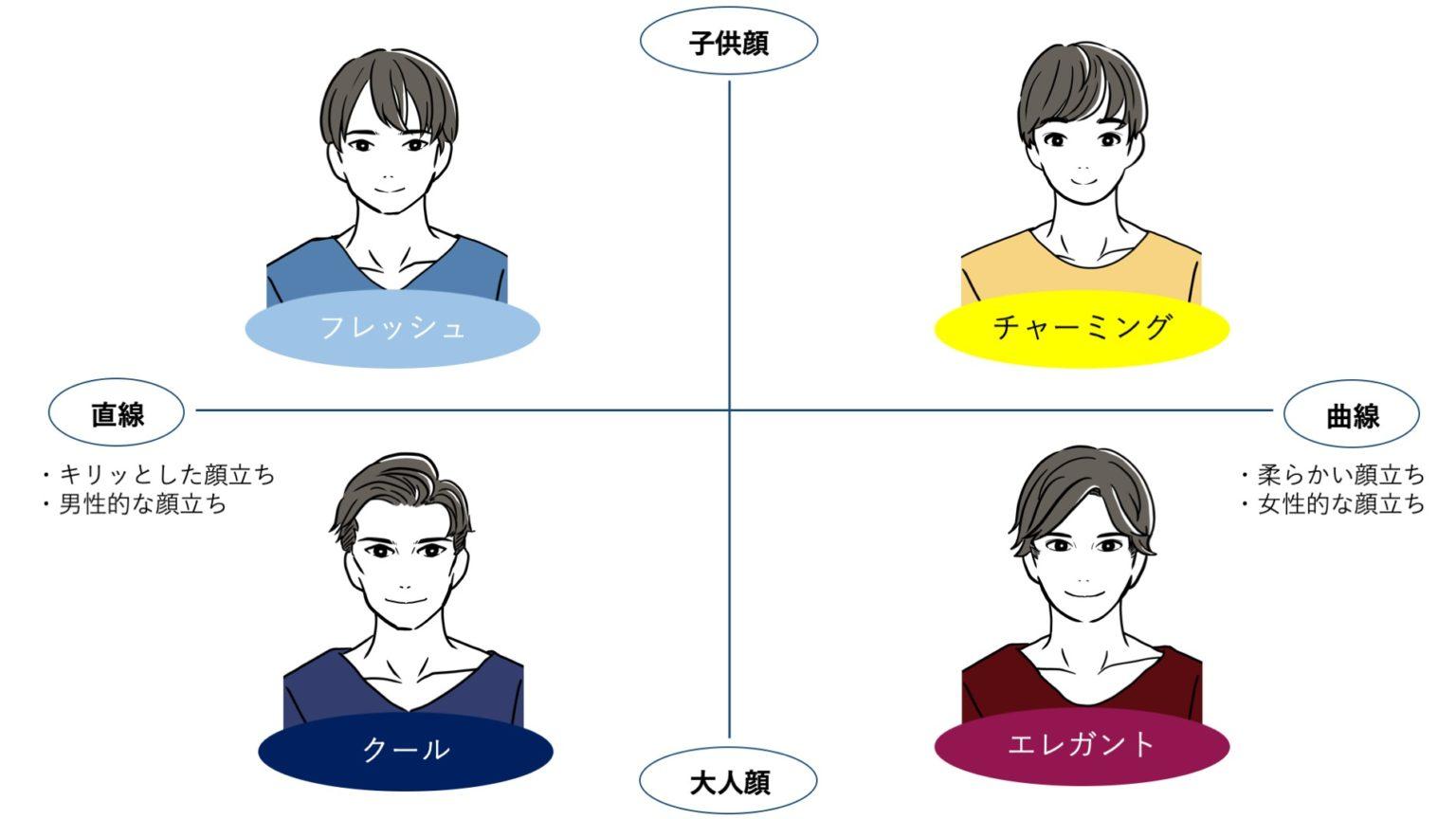 男性顔タイプ診断種類