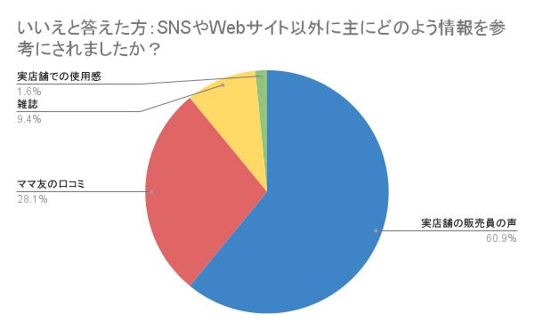 SNSやWeb以外でのベビーカーの情報元は?